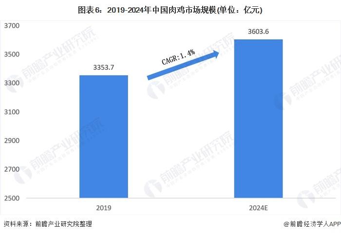 图表6:2019-2024年中国肉鸡市场规模(单位:亿元)