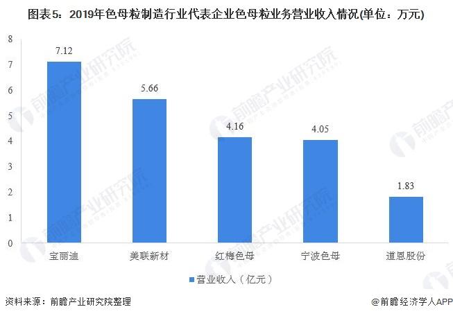 图表5:2019年色母粒制造行业代表企业色母粒业务营业收入情况(单位:万元)