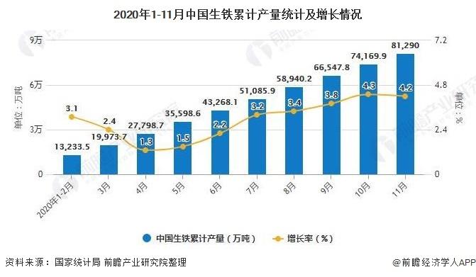 2020年1-11月中国生铁累计产量统计及增长情况