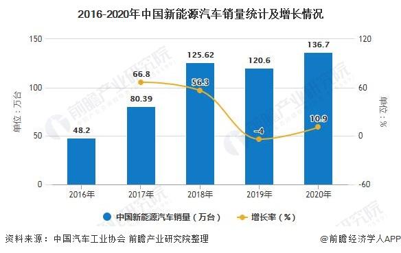 2016-2020年中国新能源汽车销量统计及增长情况