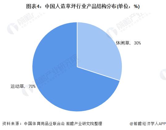 图表4:中国人造草坪行业产品结构分布(单位:%)