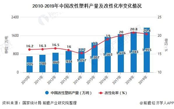 2010-2019年中国改性塑料产量及改性化率变化情况
