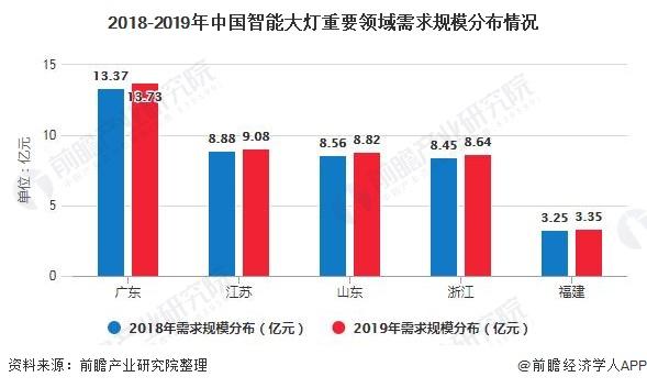 2018-2019年中国智能大灯重要领域需求规模分布情况