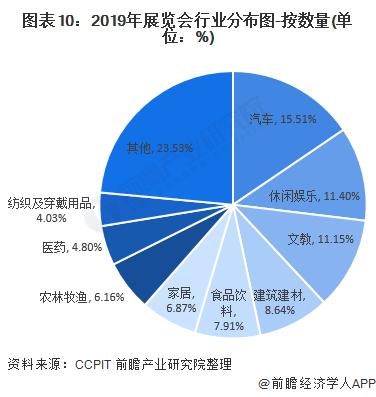 图表10:2019年展览会行业分布图-按数量(单位:%)