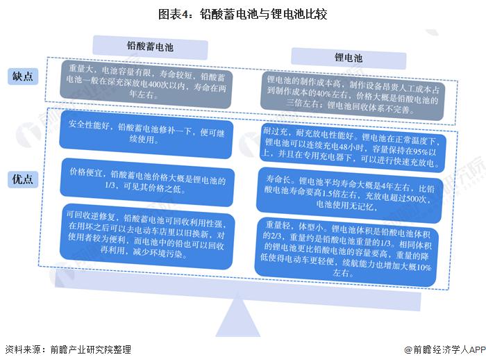 图表4:铅酸蓄电池与锂电池比较
