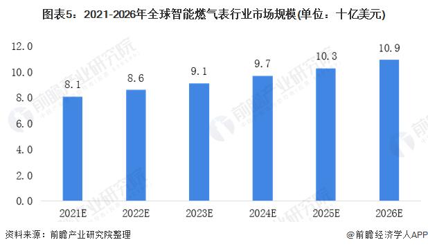 图表5:2021-2026年全球智能燃气表行业市场规模(单位:十亿美元)