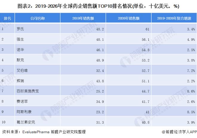 图表2:2019-2026年全球药企销售额TOP10排名情况(单位:十亿美元,%)