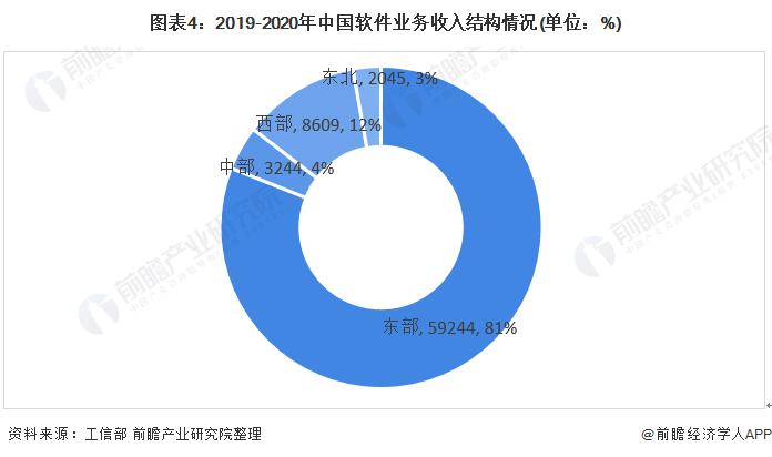 图表4:2019-2020年中国软件业务收入结构情况(单位:%)