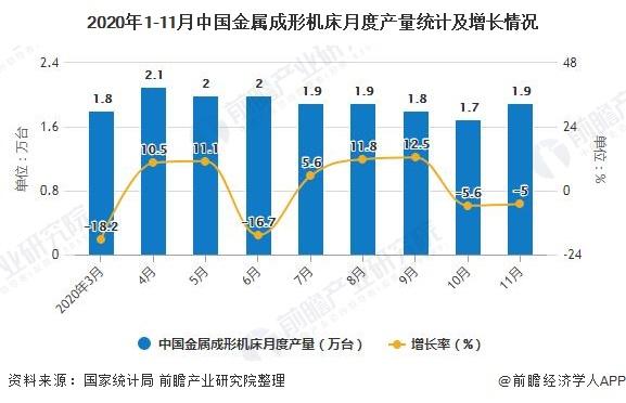 2020年1-11月中国金属成形机床月度产量统计及增长情况