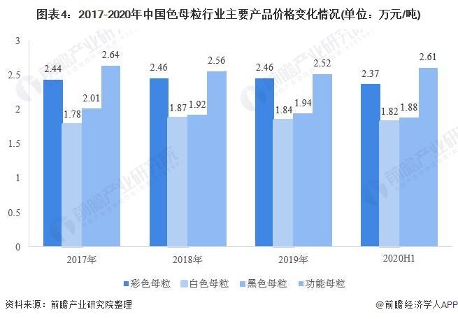 图表4:2017-2020年中国色母粒行业主要产品价格变化情况(单位:万元/吨)