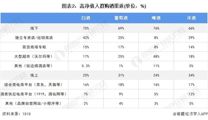 图表2:高净值人群购酒渠道(单位:%)