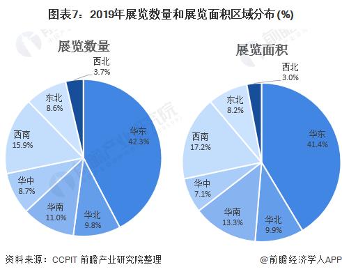 图表7:2019年展览数量和展览面积区域分布(%)