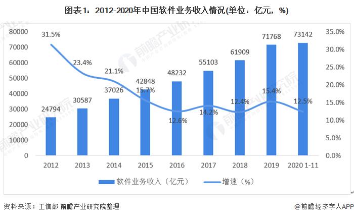 图表1:2012-2020年中国软件业务收入情况(单位:亿元,%)