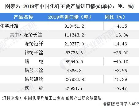 图表2:2019年中国化纤主要产品进口情况(单位:吨,%)