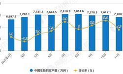 2020年1-11月中国铁合金行业市场分析:累计产量突破3000万吨