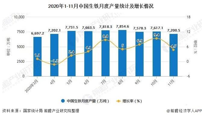 2020年1-11月中国生铁月度产量统计及增长情况