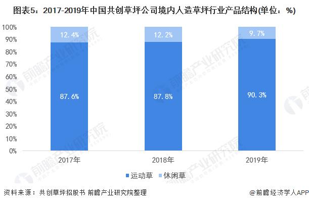 图表5:2017-2019年中国共创草坪公司境内人造草坪行业产品结构(单位:%)