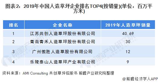 图表2:2019年中国人造草坪企业排名TOP4(按销量)(单位:百万平方米)