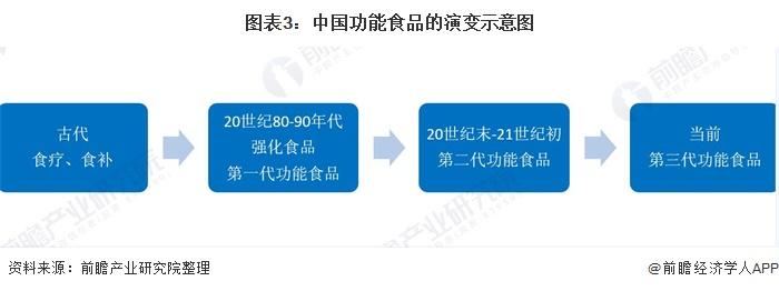 图表3:中国功能食品的演变示意图