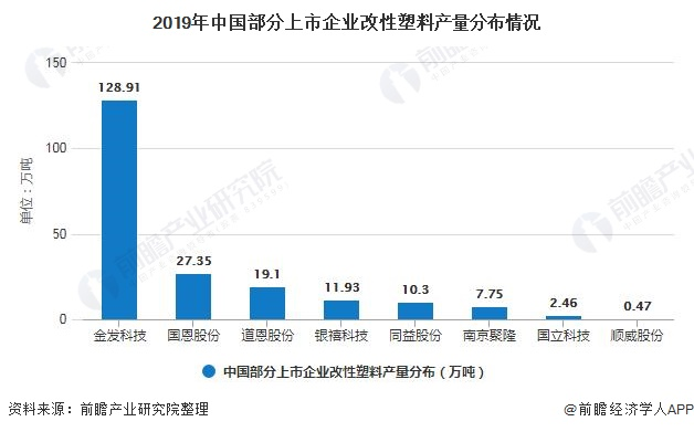 2019年中国部分上市企业改性塑料产量分布情况