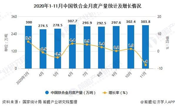 2020年1-11月中国铁合金月度产量统计及增长情况