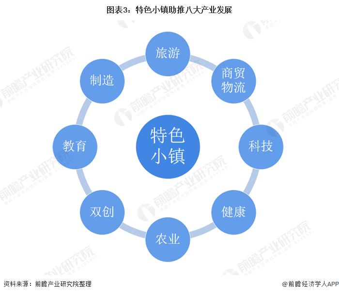 图表3:特色小镇助推八大产业发展