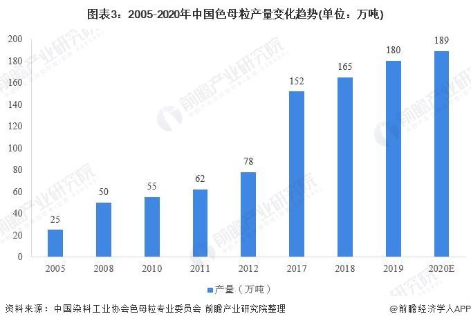 图表3:2005-2020年中国色母粒产量变化趋势(单位:万吨)