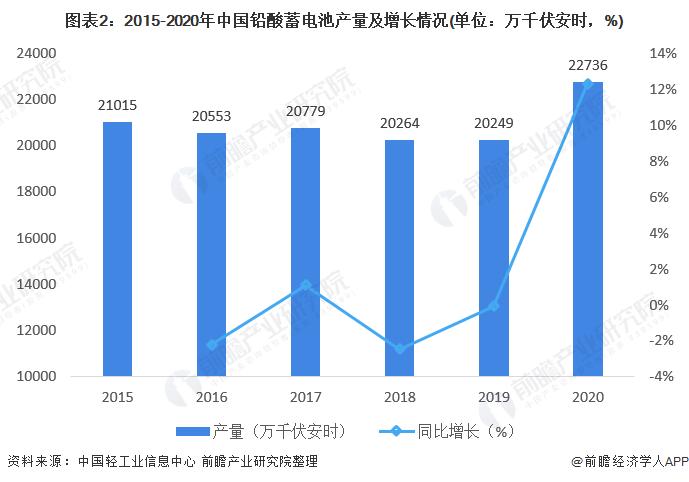 图表2:2015-2020年中国铅酸蓄电池产量及增长情况(单位:万千伏安时,%)