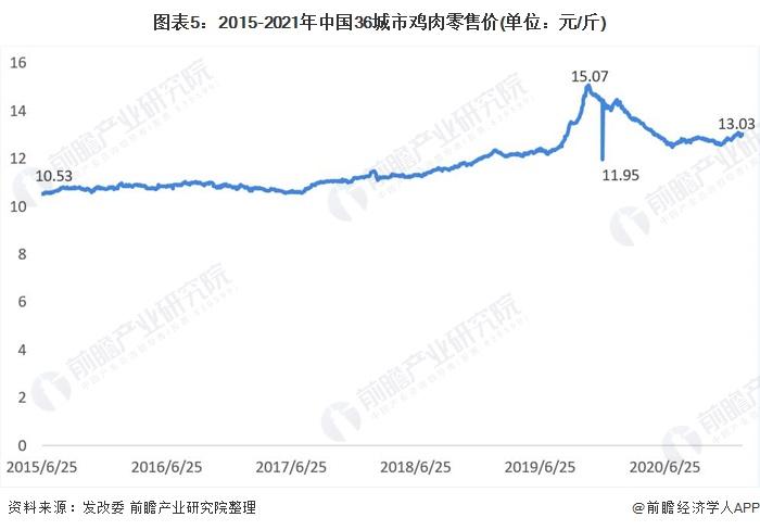 图表5:2015-2021年中国36城市鸡肉零售价(单位:元/斤)