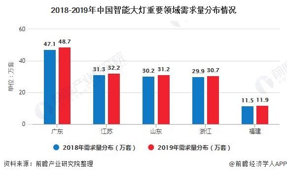 2018-2019年中国智能大灯重要领域需求量分布情况