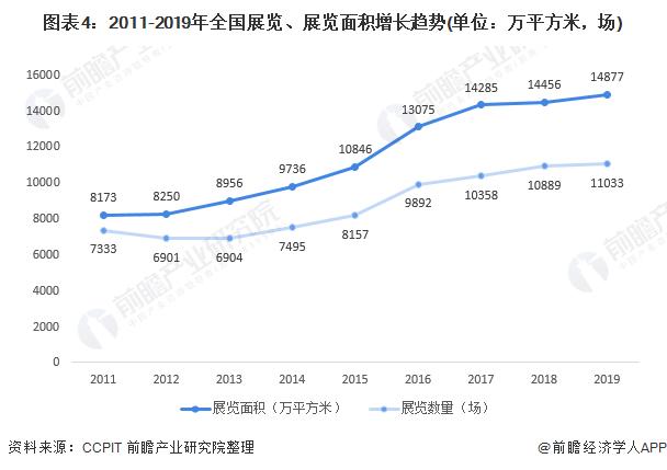 图表4:2011-2019年全国展览、展览面积增长趋势(单位:万平方米,场)