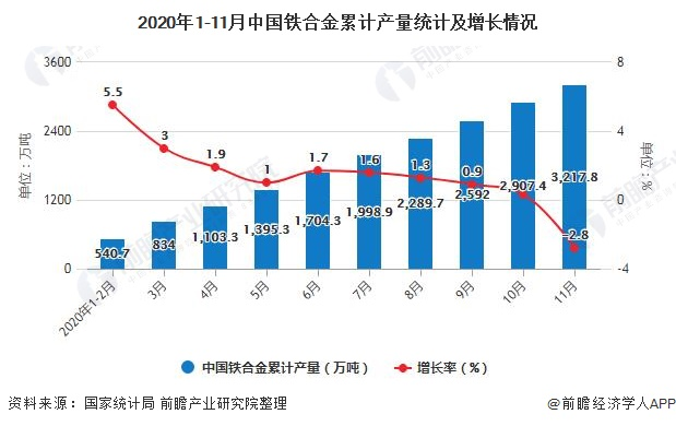 2020年1-11月中国铁合金累计产量统计及增长情况
