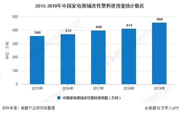 2015-2019年中国家电领域改性塑料使用量统计情况