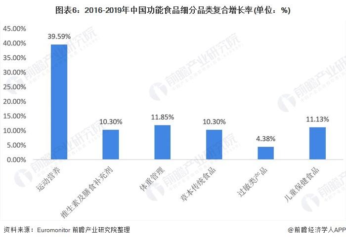图表6:2016-2019年中国功能食品细分品类复合增长率(单位:%)