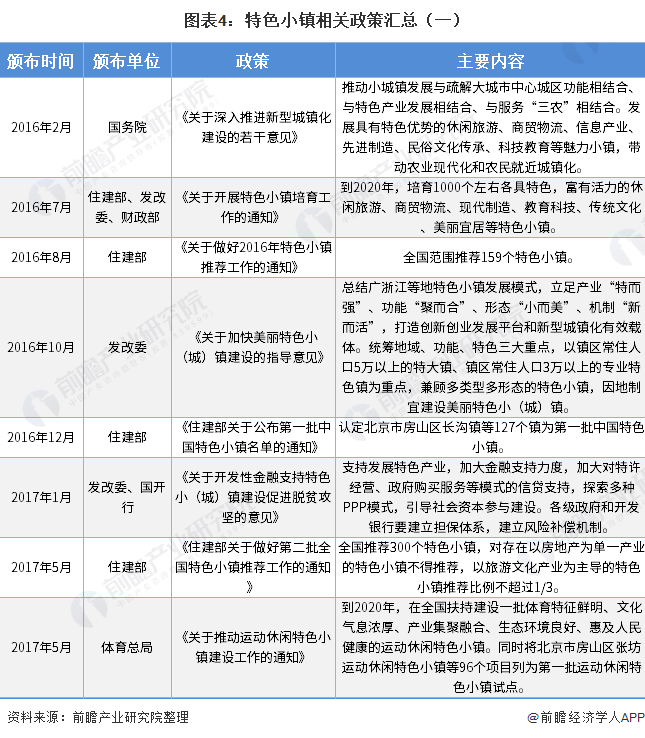 图表4:特色小镇相关政策汇总(一)