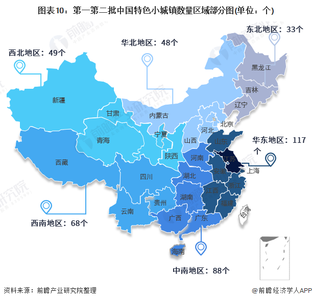 图表10:第一第二批中国特色小城镇数量区域部分图(单位:个)