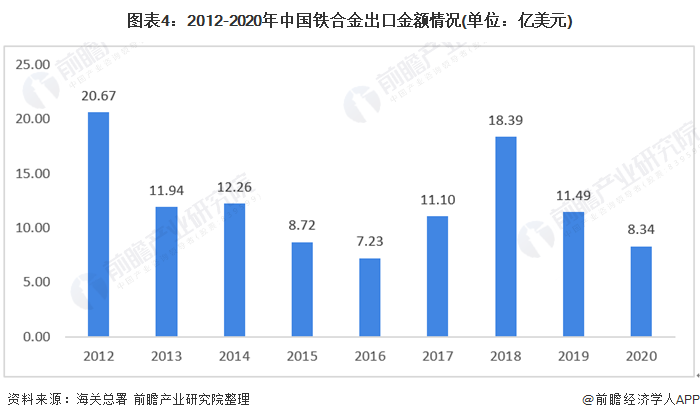 图表4:2012-2020年中国铁合金出口金额情况(单位:亿美元)