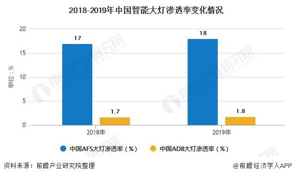 2018-2019年中国智能大灯渗透率变化情况