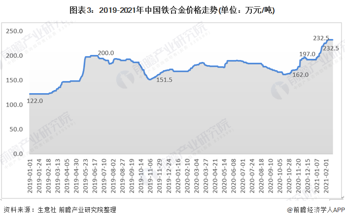 图表3:2019-2021年中国铁合金价格走势(单位:万元/吨)