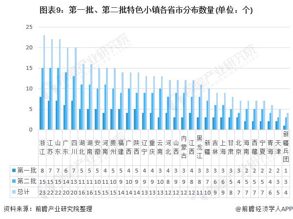 图表9:第一批、第二批特色小镇各省市分布数量(单位:个)