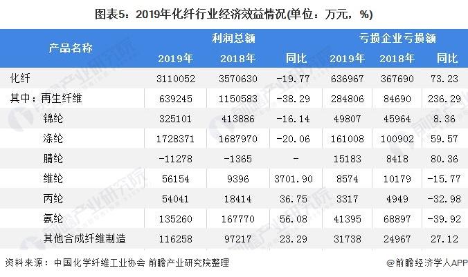 图表5:2019年化纤行业经济效益情况(单位:万元,%)