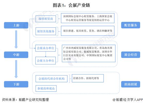 图表1:会展产业链