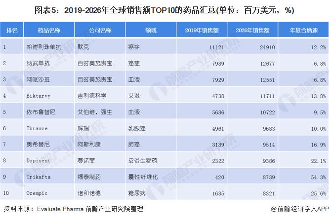 图表5:2019-2026年全球销售额TOP10的药品汇总(单位:百万美元,%)