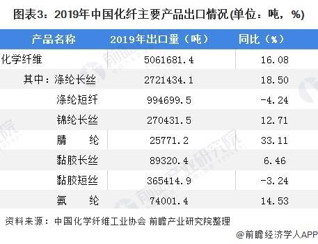 图表3:2019年中国化纤主要产品出口情况(单位:吨,%)