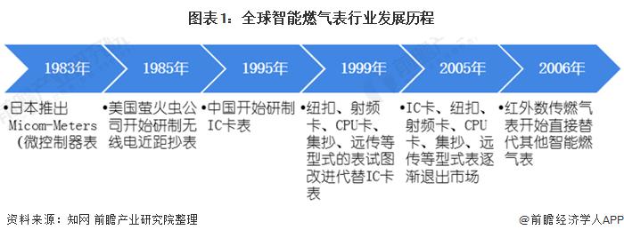 图表1:全球智能燃气表行业发展历程