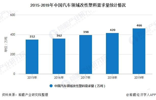 2015-2019年中国汽车领域改性塑料需求量统计情况