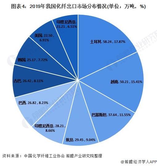 图表4:2019年我国化纤出口市场分布情况(单位:万吨,%)