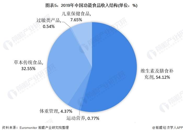 图表5:2019年中国功能食品收入结构(单位:%)
