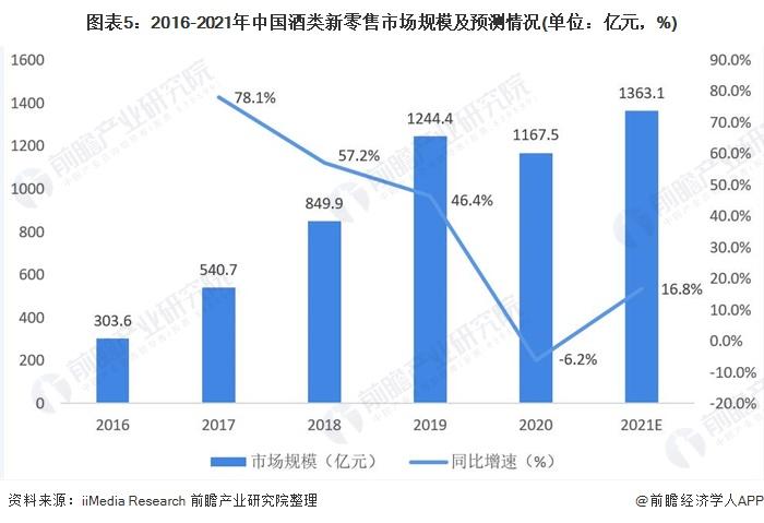 图表5:2016-2021年中国酒类新零售市场规模及预测情况(单位:亿元,%)