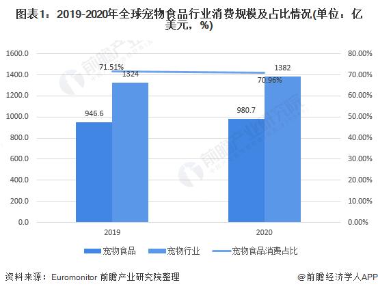 图表1:2019-2020年全球宠物食品行业消费规模及占比情况(单位:亿美元,%)